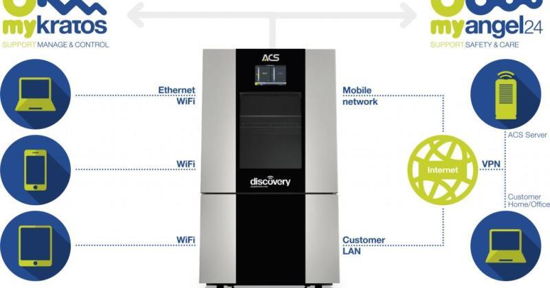 ACS Discovery